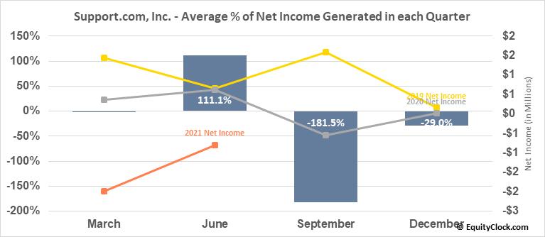 Support.com, Inc. (NASD:SPRT) Net Income Seasonality