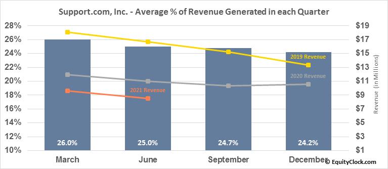 Support.com, Inc. (NASD:SPRT) Revenue Seasonality
