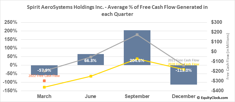 Spirit AeroSystems Holdings Inc. (NYSE:SPR) Free Cash Flow Seasonality