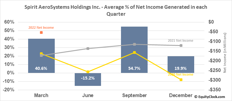 Spirit AeroSystems Holdings Inc. (NYSE:SPR) Net Income Seasonality