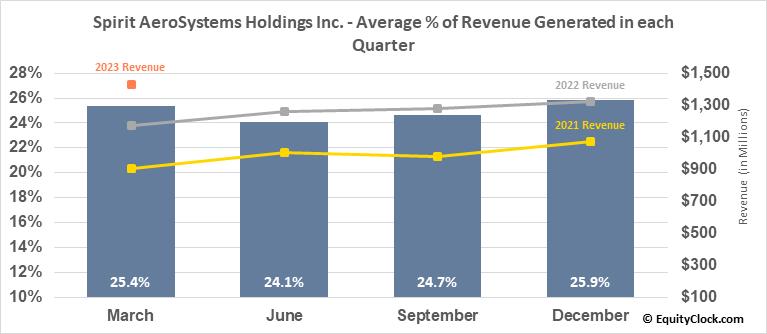 Spirit AeroSystems Holdings Inc. (NYSE:SPR) Revenue Seasonality