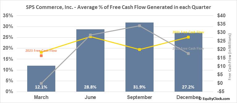 SPS Commerce, Inc. (NASD:SPSC) Free Cash Flow Seasonality