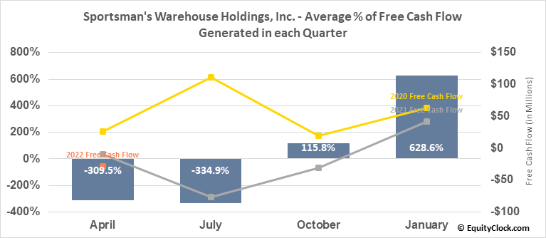 Sportsman's Warehouse Holdings, Inc. (NASD:SPWH) Free Cash Flow Seasonality