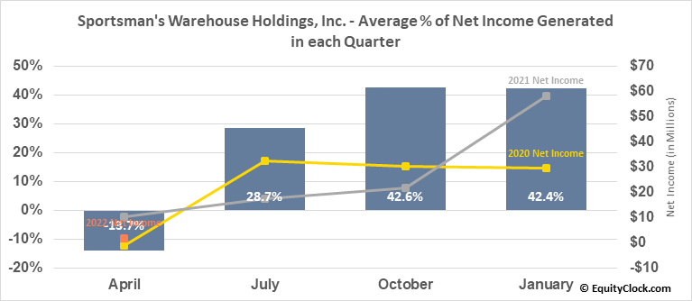 Sportsman's Warehouse Holdings, Inc. (NASD:SPWH) Net Income Seasonality