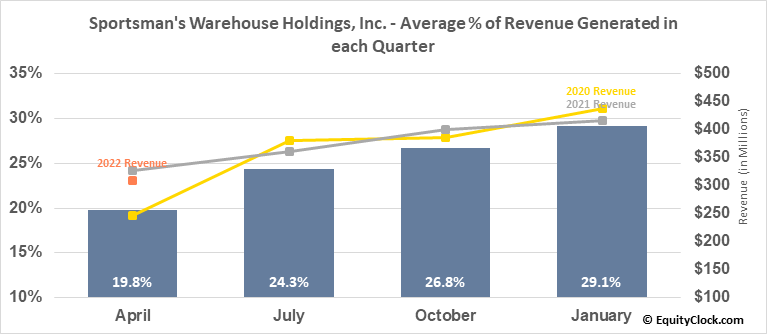 Sportsman's Warehouse Holdings, Inc. (NASD:SPWH) Revenue Seasonality