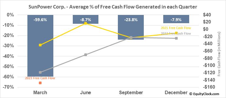 SunPower Corp. (NASD:SPWR) Free Cash Flow Seasonality
