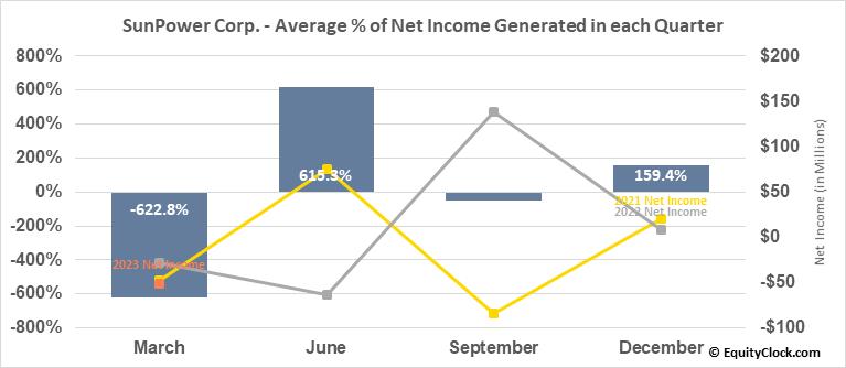 SunPower Corp. (NASD:SPWR) Net Income Seasonality