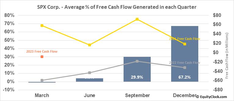 SPX Corp. (NYSE:SPXC) Free Cash Flow Seasonality