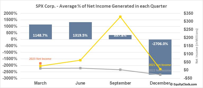 SPX Corp. (NYSE:SPXC) Net Income Seasonality