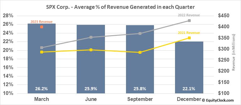 SPX Corp. (NYSE:SPXC) Revenue Seasonality