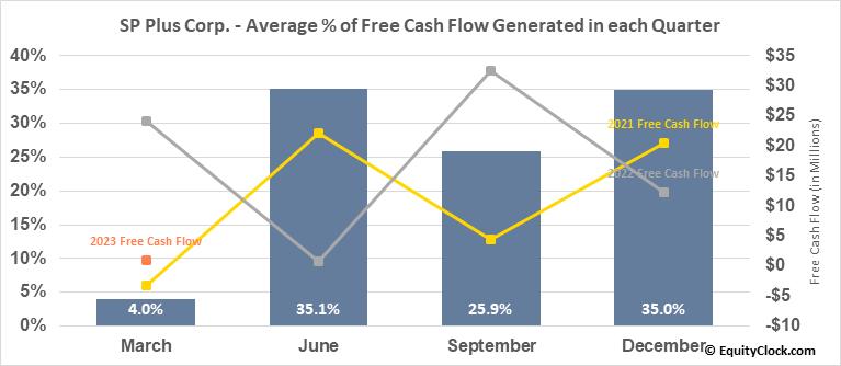SP Plus Corp. (NASD:SP) Free Cash Flow Seasonality