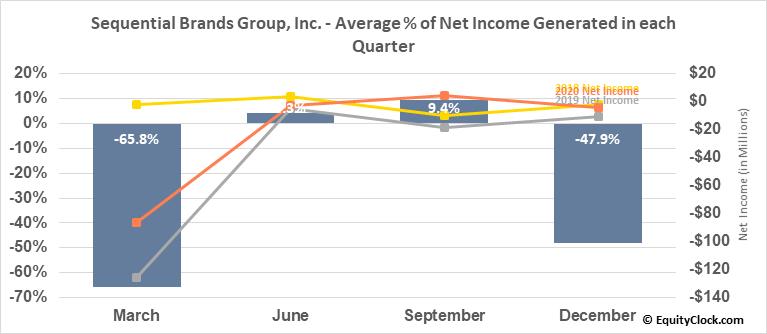 Sequential Brands Group, Inc. (NASD:SQBG) Net Income Seasonality