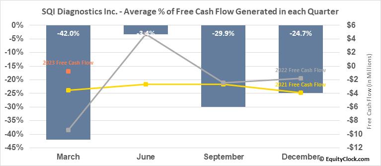 SQI Diagnostics Inc. (TSXV:SQD.V) Free Cash Flow Seasonality
