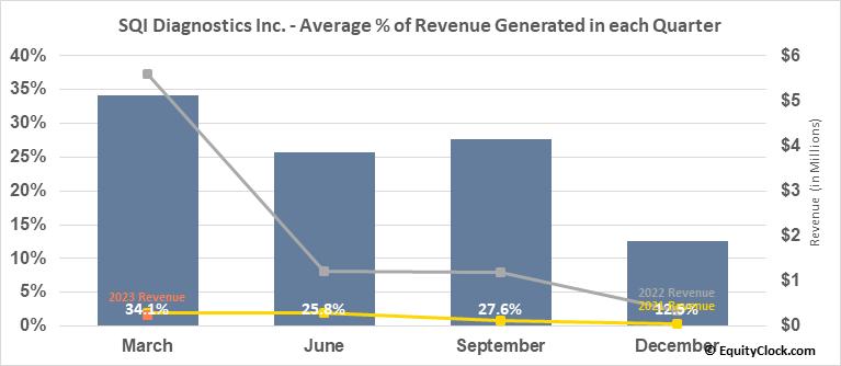 SQI Diagnostics Inc. (TSXV:SQD.V) Revenue Seasonality