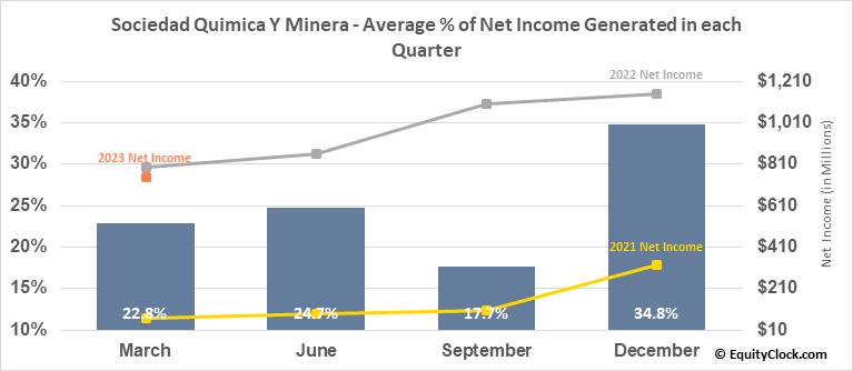 Sociedad Quimica Y Minera (NYSE:SQM) Net Income Seasonality