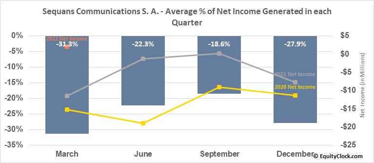 Sequans Communications S. A. (NYSE:SQNS) Net Income Seasonality