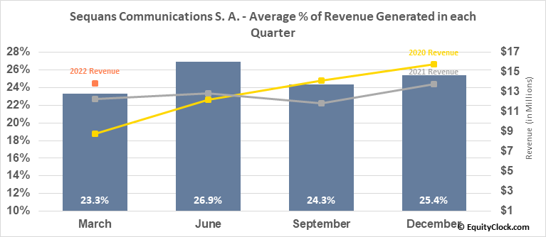 Sequans Communications S. A. (NYSE:SQNS) Revenue Seasonality
