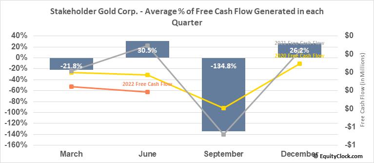 Stakeholder Gold Corp. (TSXV:SRC.V) Free Cash Flow Seasonality