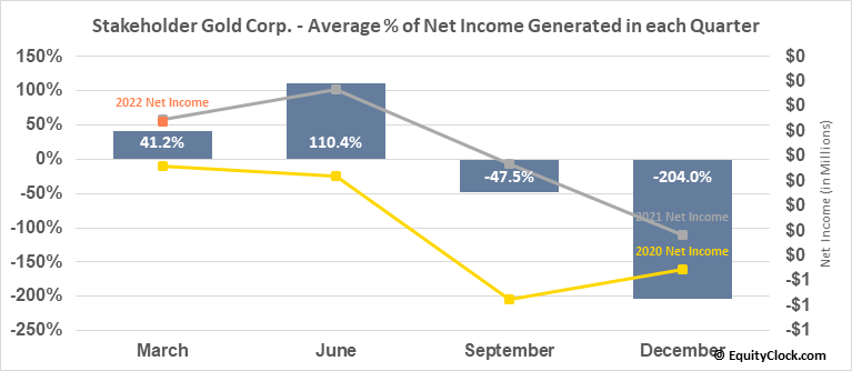 Stakeholder Gold Corp. (TSXV:SRC.V) Net Income Seasonality