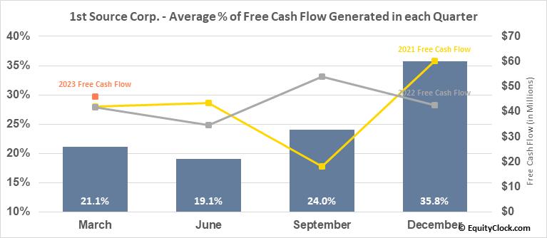 1st Source Corp. (NASD:SRCE) Free Cash Flow Seasonality