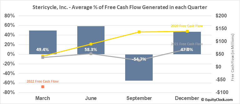 Stericycle, Inc. (NASD:SRCL) Free Cash Flow Seasonality