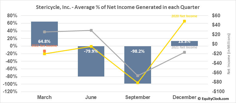 Stericycle, Inc. (NASD:SRCL) Net Income Seasonality