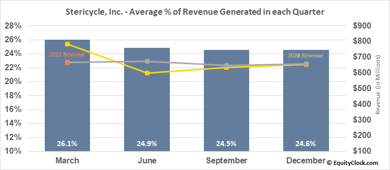 Stericycle, Inc. (NASD:SRCL) Revenue Seasonality