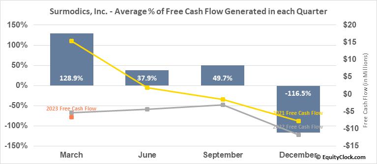 Surmodics, Inc. (NASD:SRDX) Free Cash Flow Seasonality