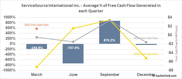 ServiceSource International Inc. (NASD:SREV) Free Cash Flow Seasonality