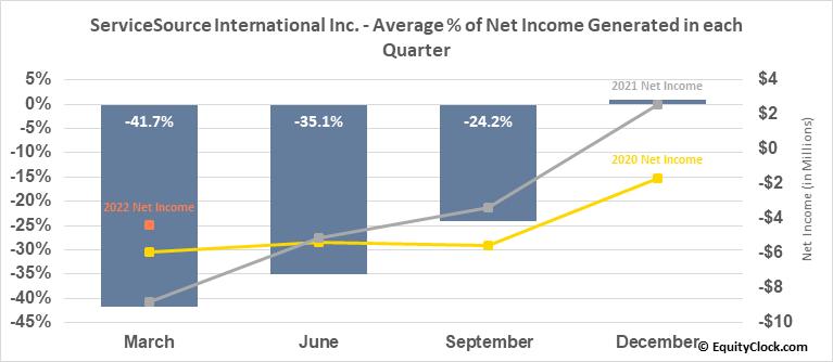 ServiceSource International Inc. (NASD:SREV) Net Income Seasonality