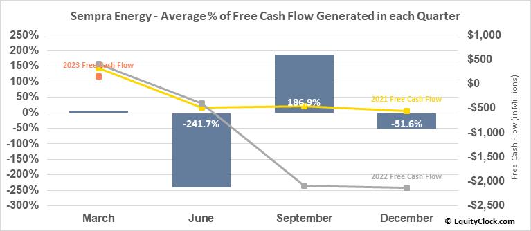 Sempra Energy (NYSE:SRE) Free Cash Flow Seasonality