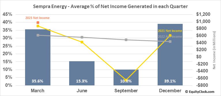 Sempra Energy (NYSE:SRE) Net Income Seasonality