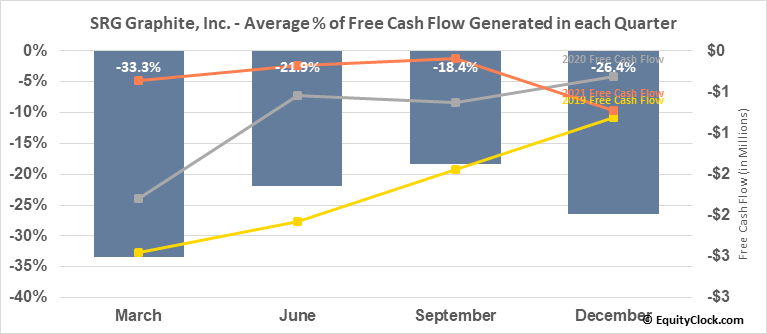 SRG Graphite, Inc. (TSXV:SRG.V) Free Cash Flow Seasonality
