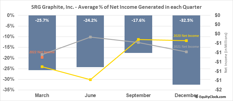 SRG Graphite, Inc. (TSXV:SRG.V) Net Income Seasonality