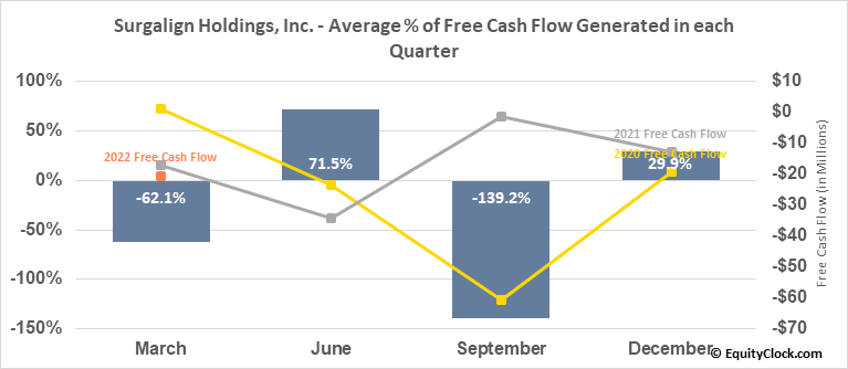 Surgalign Holdings, Inc. (NASD:SRGA) Free Cash Flow Seasonality
