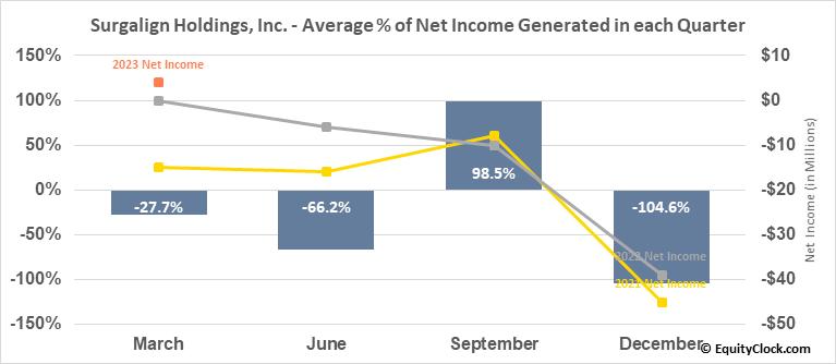 Surgalign Holdings, Inc. (NASD:SRGA) Net Income Seasonality
