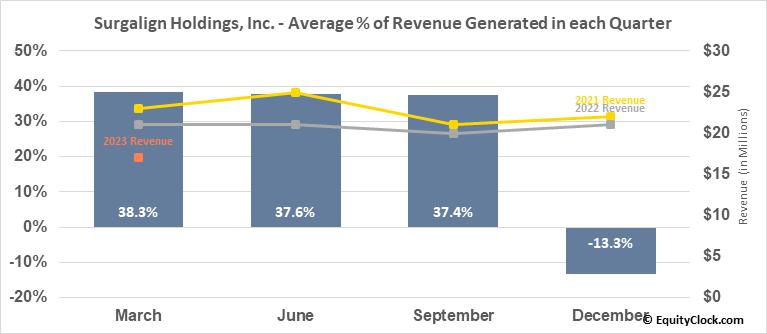 Surgalign Holdings, Inc. (NASD:SRGA) Revenue Seasonality