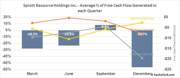 Sprott Resource Holdings Inc. (TSE:SRHI.TO) Free Cash Flow Seasonality