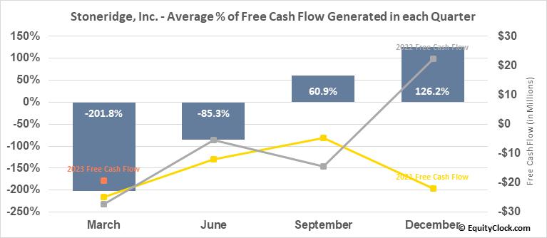 Stoneridge, Inc. (NYSE:SRI) Free Cash Flow Seasonality