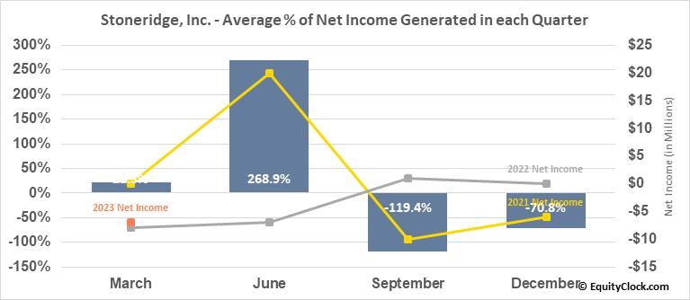 Stoneridge, Inc. (NYSE:SRI) Net Income Seasonality
