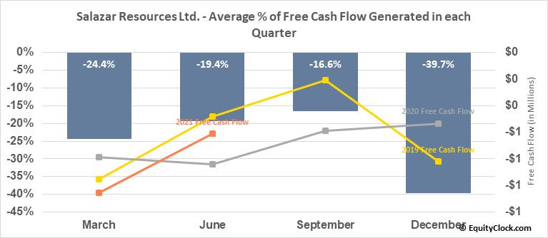 Salazar Resources Ltd. (TSXV:SRL.V) Free Cash Flow Seasonality