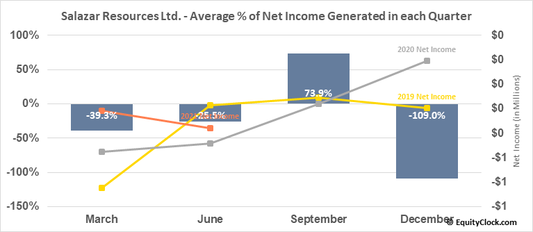 Salazar Resources Ltd. (TSXV:SRL.V) Net Income Seasonality