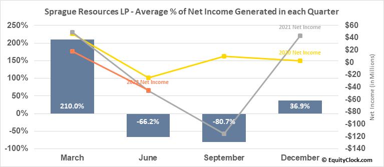 Sprague Resources LP (NYSE:SRLP) Net Income Seasonality