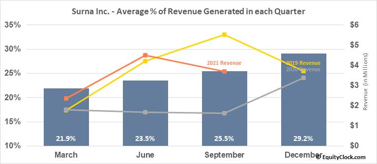 Surna Inc. (OTCMKT:SRNA) Revenue Seasonality