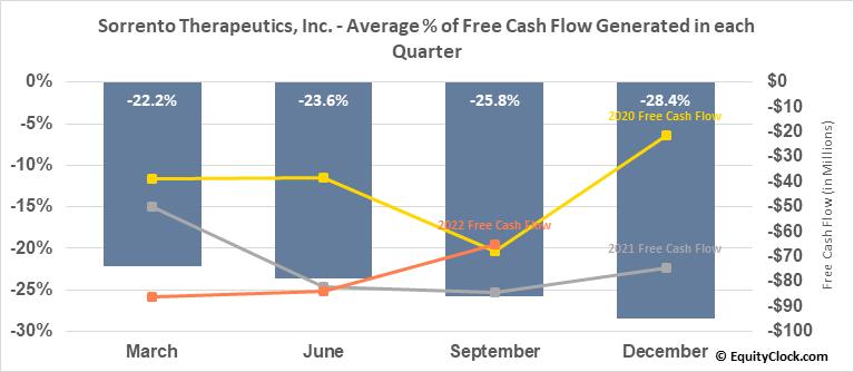 Sorrento Therapeutics, Inc. (NASD:SRNE) Free Cash Flow Seasonality