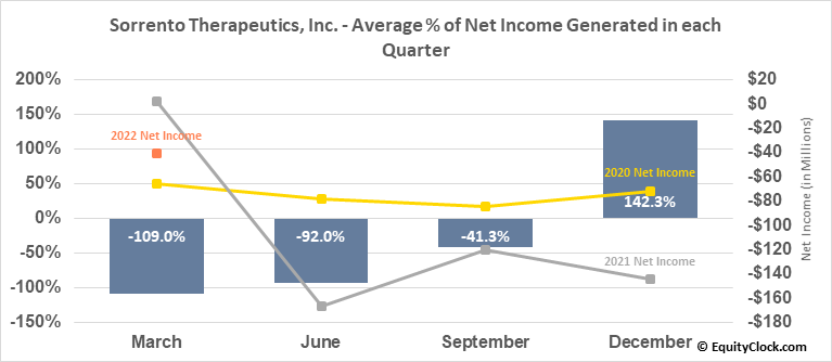 Sorrento Therapeutics, Inc. (NASD:SRNE) Net Income Seasonality