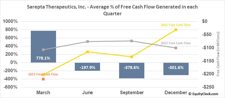 Sarepta Therapeutics, Inc. (NASD:SRPT) Free Cash Flow Seasonality