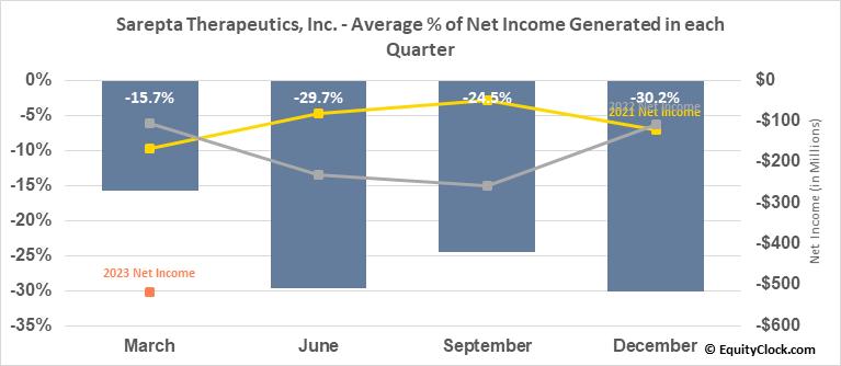 Sarepta Therapeutics, Inc. (NASD:SRPT) Net Income Seasonality