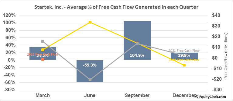Startek, Inc. (NYSE:SRT) Free Cash Flow Seasonality