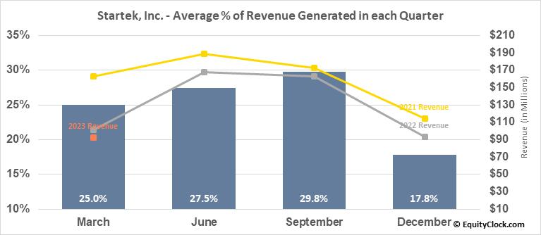 Startek, Inc. (NYSE:SRT) Revenue Seasonality
